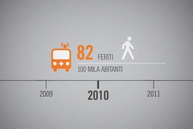Roma Mobilità / Piano Sicurezza Stradale 2012/2020